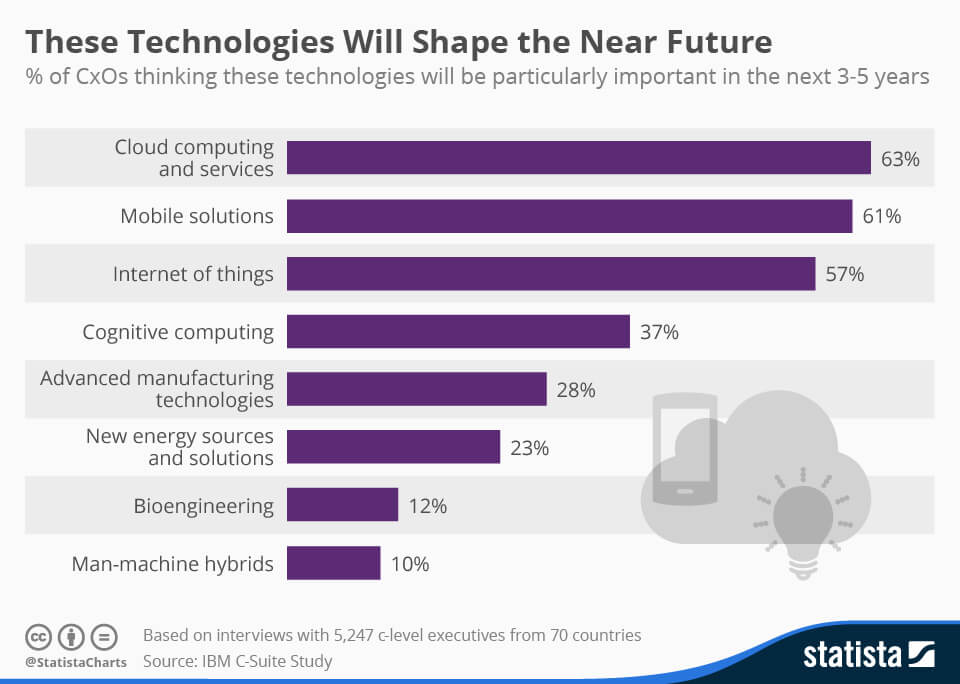 chartoftheday_4056_technological_trends_n