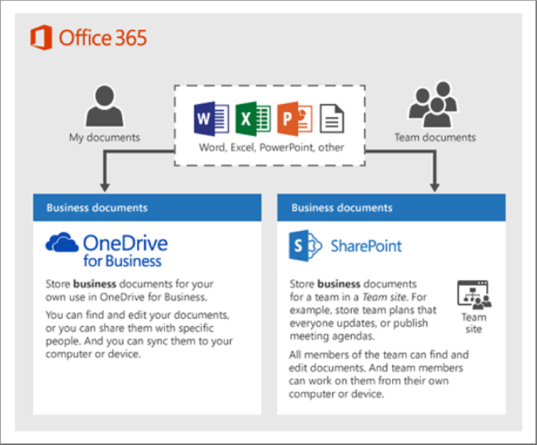 onedrive_office_documents_sharing