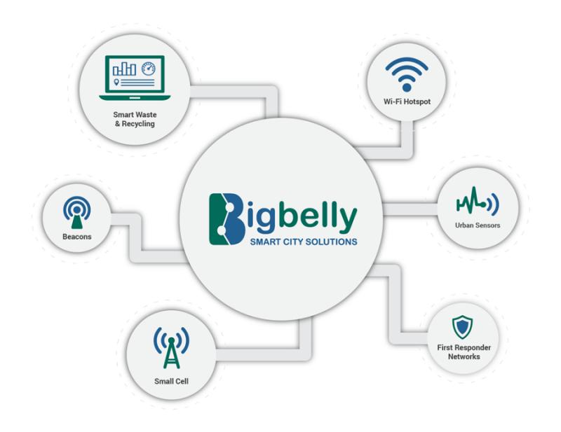 big-belly-kontejner-s-integriranim-senzorima-i-IoT-tehnologijom