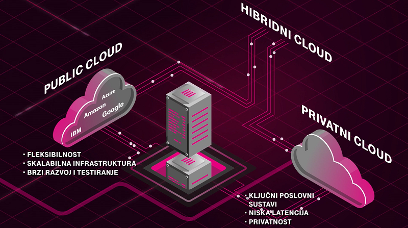prviatni_javni_hibridni_cloud_ht_data_centar